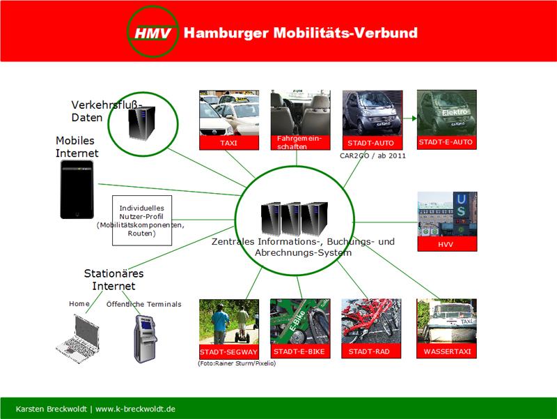 Hamburgs Personennahverkehr in neuer Dimension: Neumobil mit dem HMV unterwegs